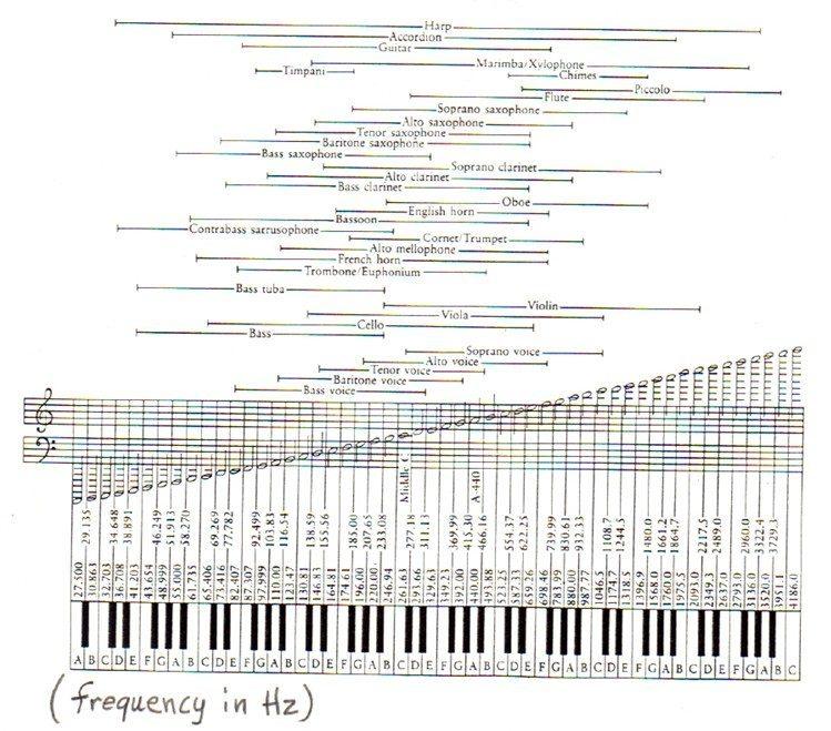 instrumentos_musicais_frequências