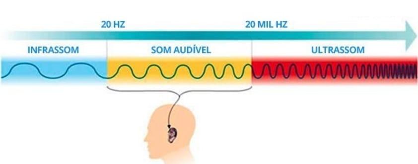 Quais são os Limites da Audição Humana?