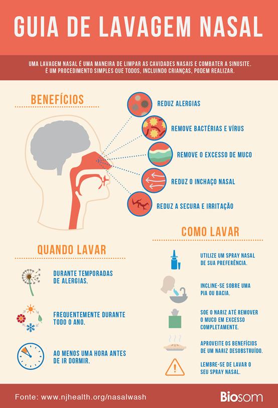 Sinusite - Causas, Sintomas, Tratamentos e Prevenção - Guia de Lavagem Nasal