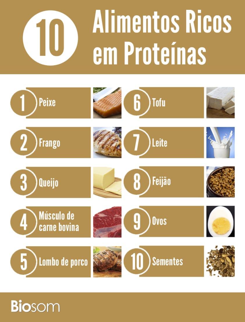 df4b66afe Proteína  Confira os 10 Alimentos Ricos em Proteínas e seus ...