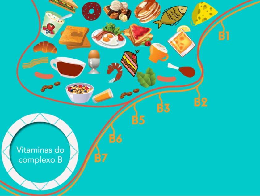 Vitamina B: 10 Benefícios Incríveis da Vitamina B para a Saúde e 8 Tipos