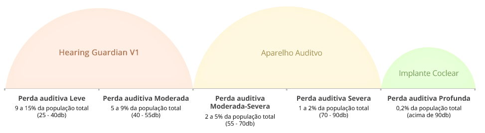 grau de perda auditiva